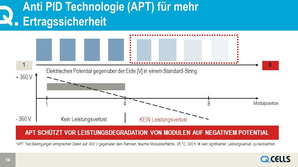 Anti PID Technologie (APT) für mehr Ertragssicherheit 14 18 1 48 Elektrisches Potential gegenüber der Erde [V] in einem Standard-String + 360 V - 360 V Modulposition APT SCHÜTZT VOR LEISTUNGSDEGRADATION VON MODULEN AUF NEGATIVEM POTENTIAL Kein Leistungsverlust KEIN Leistungsverlust *APT Test Bedingungen entsprechen Zellen auf -600 V gegenüber dem Rahmen, feuchte Moduloberfläche, 25 °C, 300 h kein signifikanter Leistungsverlust zu beobachten