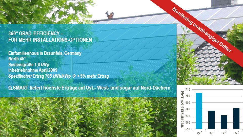 Zusätzlicher Leistungsgewinn für mehr Ertrag 16 Monitoring unabhängiger Dritter 360° GRAD EFFICIENCY – FÜR MEHR INSTALLATIONS-OPTIONEN Einfamilienhaus in Braunfels, Germany North 45° Systemgröße 1,8 kWp Inbetriebnahme April 2009 Spezifischer Ertrag 705 kWh/kWp + 5% mehr Ertrag Q.SMART liefert höchste Erträge auf Ost,- West- und sogar auf Nord-Dächern