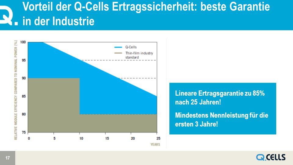 Vorteil der Q-Cells Ertragssicherheit: beste Garantie in der Industrie 17 Lineare Ertragsgarantie zu 85% nach 25 Jahren.