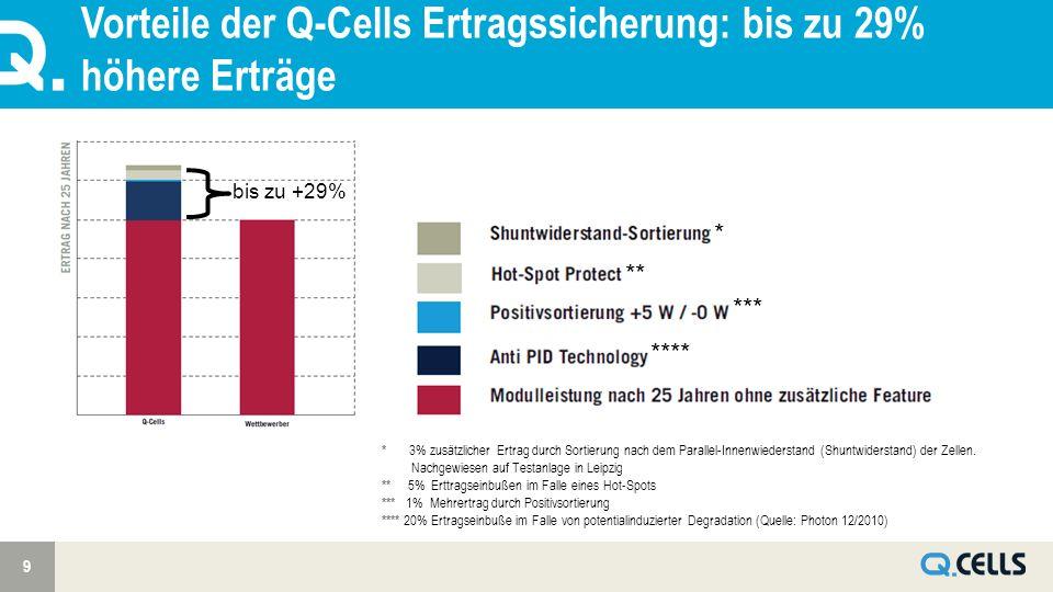 Vorteile der Q-Cells Ertragssicherung: bis zu 29% höhere Erträge 9 * 3% zusätzlicher Ertrag durch Sortierung nach dem Parallel-Innenwiederstand (Shuntwiderstand) der Zellen.