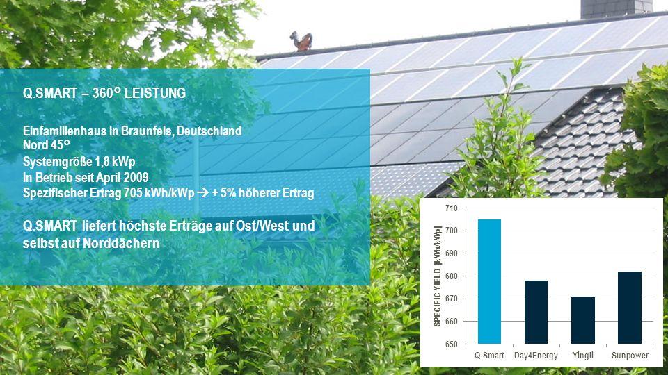 Zusätzlicher Leistungsgewinn für mehr Ertrag 12 Q.SMART – 360° LEISTUNG Einfamilienhaus in Braunfels, Deutschland Nord 45° Systemgröße 1,8 kWp In Betr
