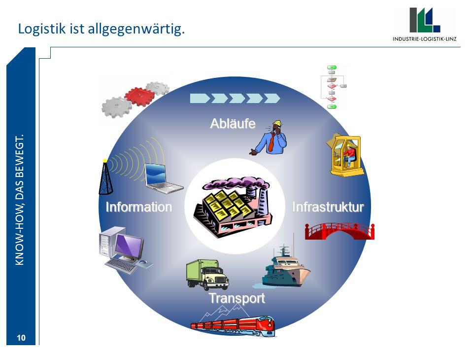 KNOW-HOW DAS BEWEGT. KNOW-HOW, DAS BEWEGT. 10 Logistik ist allgegenwärtig. Transport InfrastrukturInformation Abläufe
