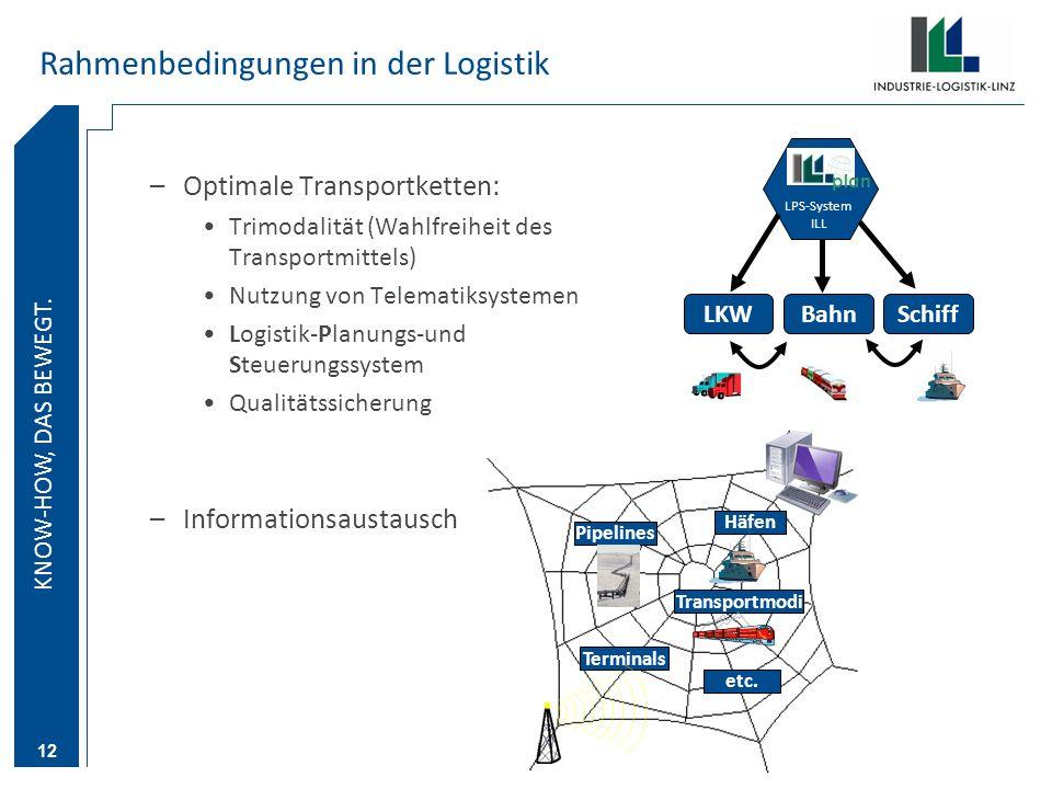 KNOW-HOW DAS BEWEGT. KNOW-HOW, DAS BEWEGT. 12 Rahmenbedingungen in der Logistik –Optimale Transportketten: Trimodalität (Wahlfreiheit des Transportmit
