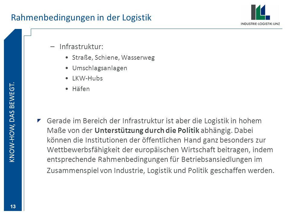 KNOW-HOW DAS BEWEGT. KNOW-HOW, DAS BEWEGT. 13 Rahmenbedingungen in der Logistik –Infrastruktur: Straße, Schiene, Wasserweg Umschlagsanlagen LKW-Hubs H