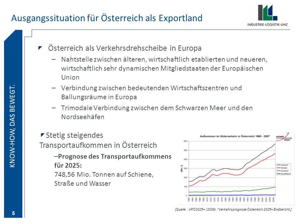 KNOW-HOW DAS BEWEGT. KNOW-HOW, DAS BEWEGT. 5 Ausgangssituation für Österreich als Exportland Österreich als Verkehrsdrehscheibe in Europa –Nahtstelle