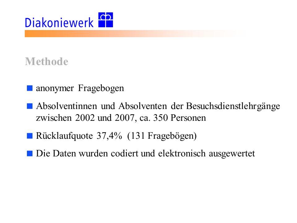 Methode anonymer Fragebogen Absolventinnen und Absolventen der Besuchsdienstlehrgänge zwischen 2002 und 2007, ca. 350 Personen Rücklaufquote 37,4% (13