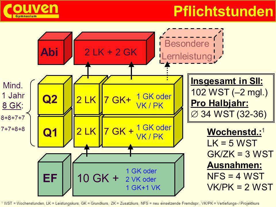 Pflichtstunden Abi Q1 EF10 GK + 2 LK7 GK + Q2 2 LK 2 LK + 2 GK Insgesamt in SII: 102 WST (–2 mgl.) Pro Halbjahr: 34 WST (32-36) Wochenstd.: 1 LK = 5 W