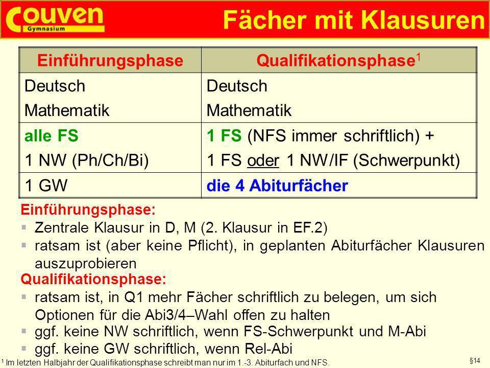 Fächer mit Klausuren EinführungsphaseQualifikationsphase 1 Deutsch Mathematik Deutsch Mathematik alle FS 1 NW (Ph/Ch/Bi) 1 FS (NFS immer schriftlich)