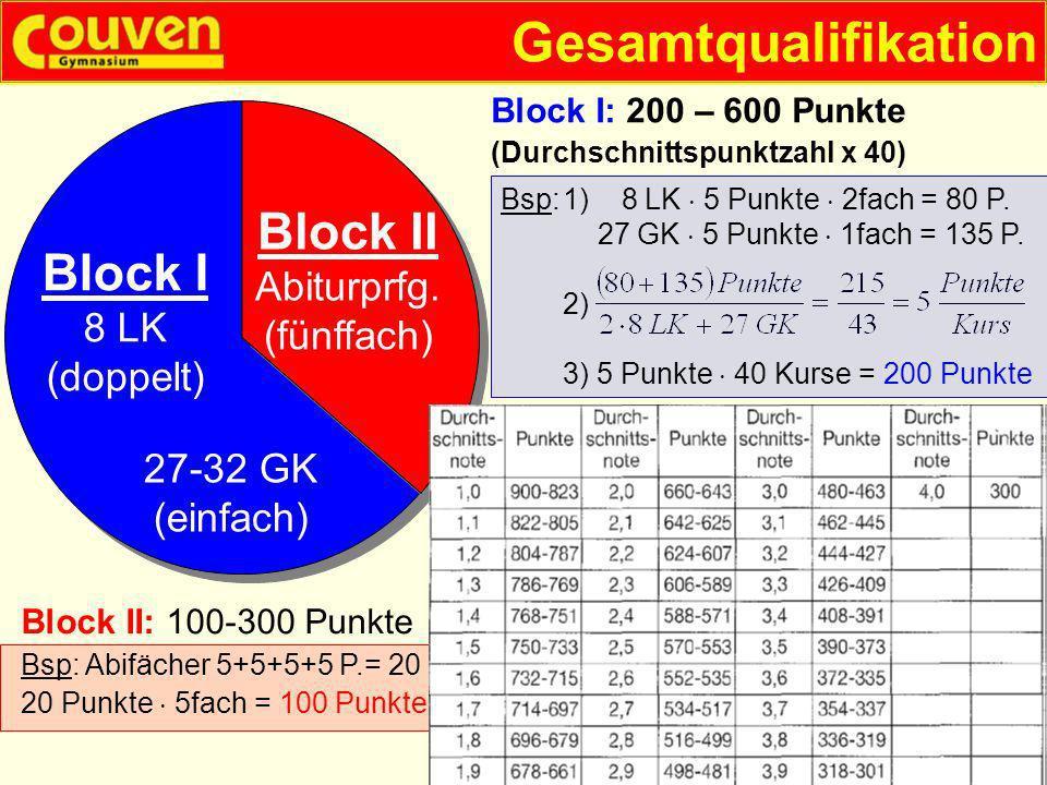 Gesamtqualifikation § 29 Block I: 200 – 600 Punkte (Durchschnittspunktzahl x 40) Block II: 100-300 Punkte Block I 8 LK (doppelt) 27-32 GK (einfach) Bl