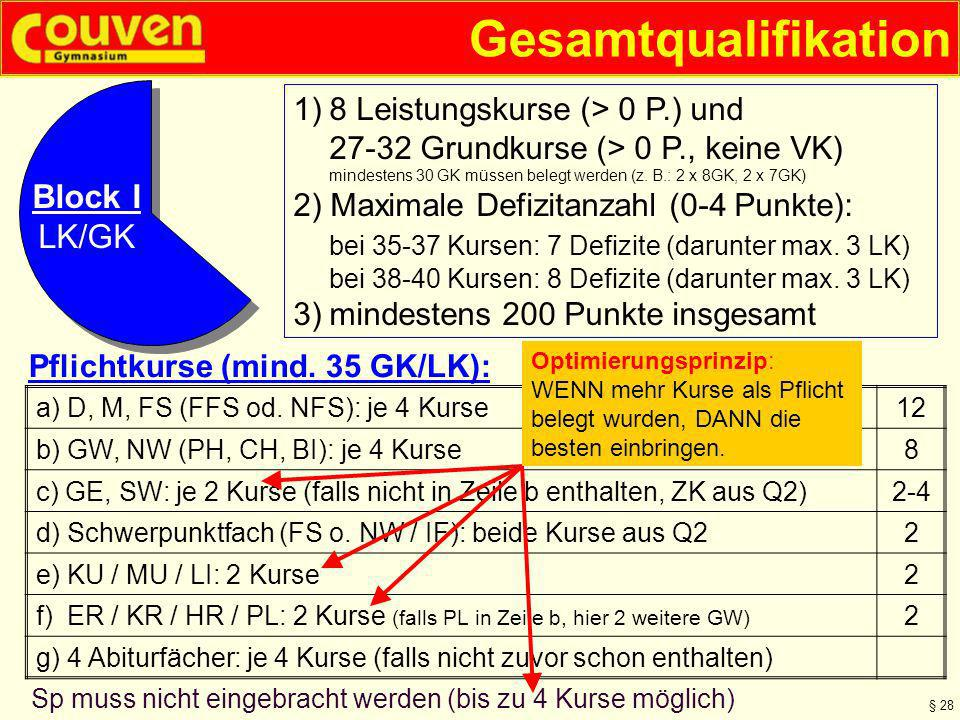 Gesamtqualifikation § 28 1)8 Leistungskurse (> 0 P.) und 27-32 Grundkurse (> 0 P., keine VK) mindestens 30 GK müssen belegt werden (z. B.: 2 x 8GK, 2