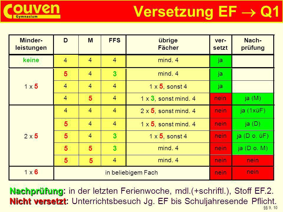 Versetzung EF Q1 nein in beliebigem Fach 1 x 6 jamind. 4444 keine Nach- prüfung ver- setzt übrige Fächer FFSMD Minder- leistungen 4 nein mind. 44 5 5