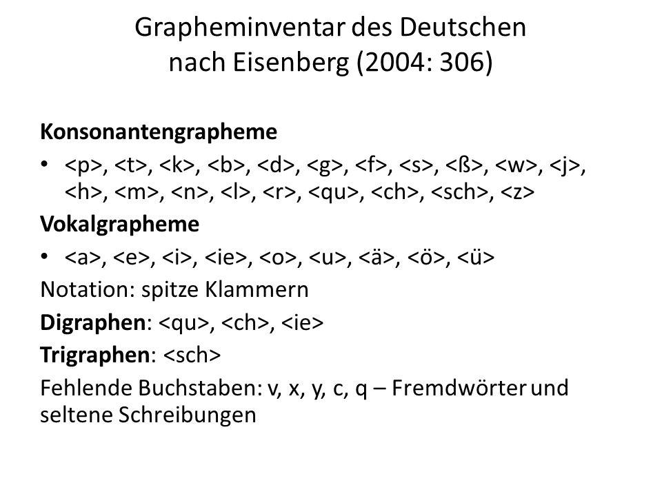 Grapheminventar des Deutschen nach Eisenberg (2004: 306) Konsonantengrapheme,,,,,,,,,,,,,,,,,,, Vokalgrapheme,,,,,,,, Notation: spitze Klammern Digrap