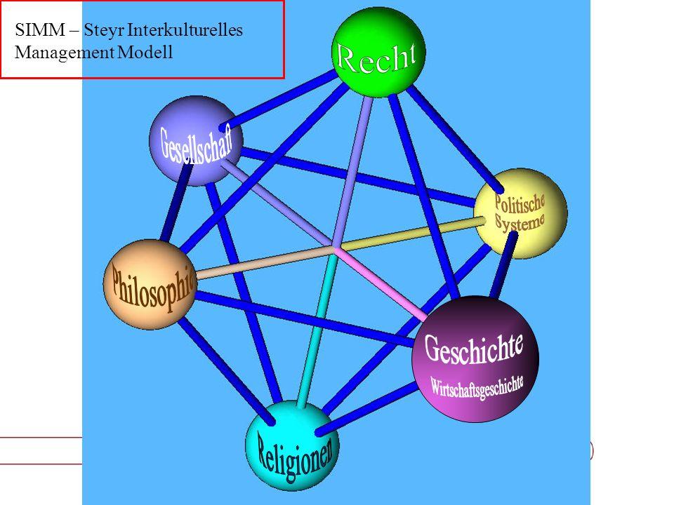 SIMM – Steyr Interkulturelles Management Modell