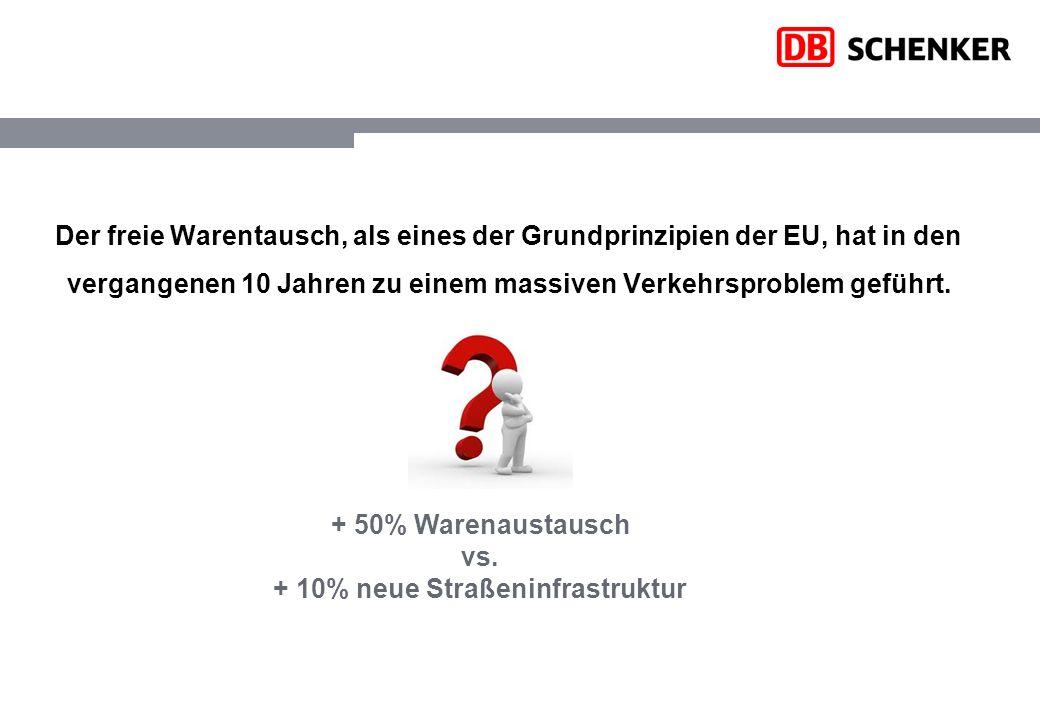 Der freie Warentausch, als eines der Grundprinzipien der EU, hat in den vergangenen 10 Jahren zu einem massiven Verkehrsproblem geführt. + 50% Warenau