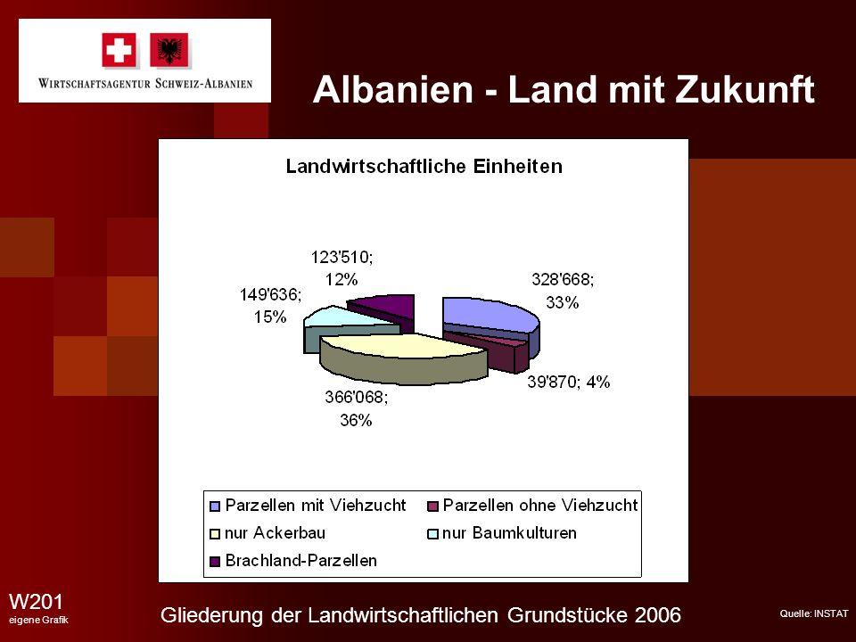 Albanien - Land mit Zukunft W201 eigene Grafik Gliederung der Landwirtschaftlichen Grundstücke 2006 Quelle: INSTAT
