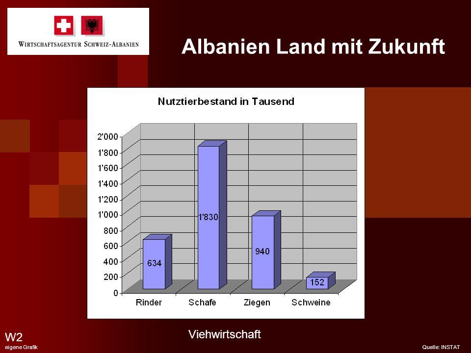Albanien Land mit Zukunft W2 eigene Grafik Quelle: INSTAT Viehwirtschaft