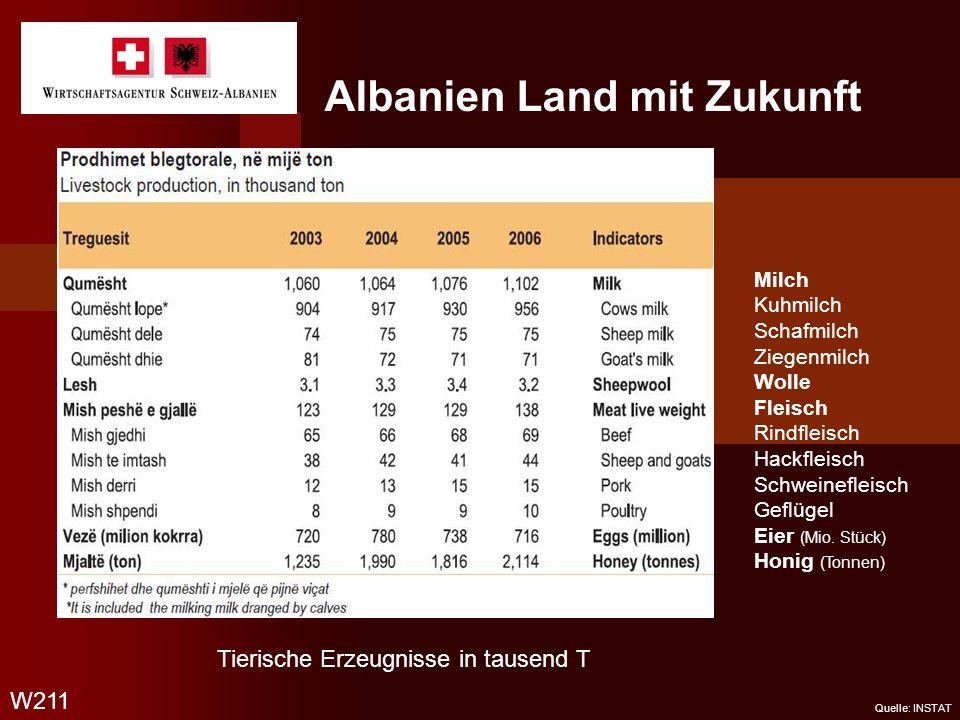 Albanien Land mit Zukunft W211 Quelle: INSTAT Milch Kuhmilch Schafmilch Ziegenmilch Wolle Fleisch Rindfleisch Hackfleisch Schweinefleisch Geflügel Eie
