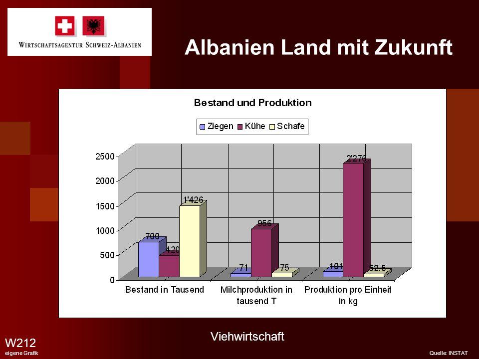 Albanien Land mit Zukunft W212 eigene Grafik Quelle: INSTAT Viehwirtschaft