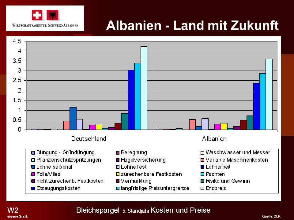 Albanien - Land mit Zukunft W2 eigene Grafik Quelle: DLR Bleichspargel 5. Standjahr Kosten und Preise