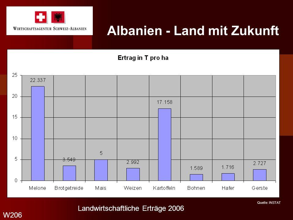 Albanien - Land mit Zukunft W206 2006 Landwirtschaftliche Erträge 2006 Quelle: INSTAT