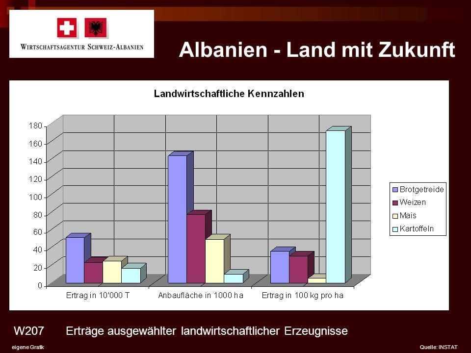 Albanien - Land mit Zukunft W207 eigene GrafikQuelle: INSTAT Erträge ausgewählter landwirtschaftlicher Erzeugnisse