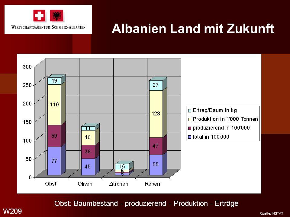 Albanien Land mit Zukunft W210 Quelle: INSTAT Tierbestand in Tausend Rinder Kühe Schafe - Ziegen Schafe - Milchschafe Ziegen - Milchziegen Schweine Unpaarhufer Geflügel - Hühner Bienenvölker