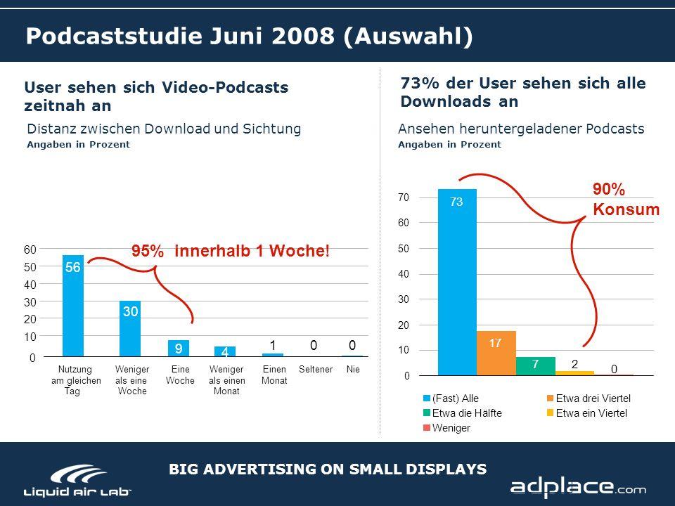 BIG ADVERTISING ON SMALL DISPLAYS Podcaststudie Juni 2008 (Auswahl) Distanz zwischen Download und Sichtung Angaben in Prozent User sehen sich Video-Podcasts zeitnah an 10 20 30 40 50 60 56 30 9 001 4 0 Nutzung am gleichen Tag Weniger als eine Woche Eine Woche Weniger als einen Monat Einen Monat SeltenerNie 73% der User sehen sich alle Downloads an Ansehen heruntergeladener Podcasts Angaben in Prozent 73 17 72 0 0 10 20 30 40 50 60 70 (Fast) AlleEtwa drei Viertel Etwa die HälfteEtwa ein Viertel Weniger 90% Konsum 95% innerhalb 1 Woche!