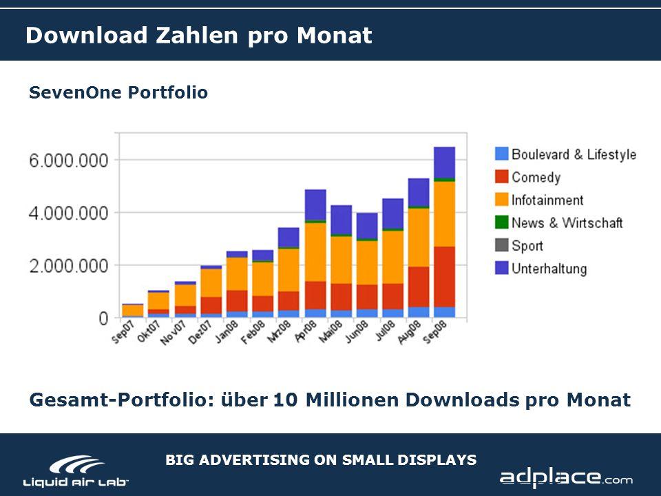 BIG ADVERTISING ON SMALL DISPLAYS Download Zahlen pro Monat SevenOne Portfolio Gesamt-Portfolio: über 10 Millionen Downloads pro Monat