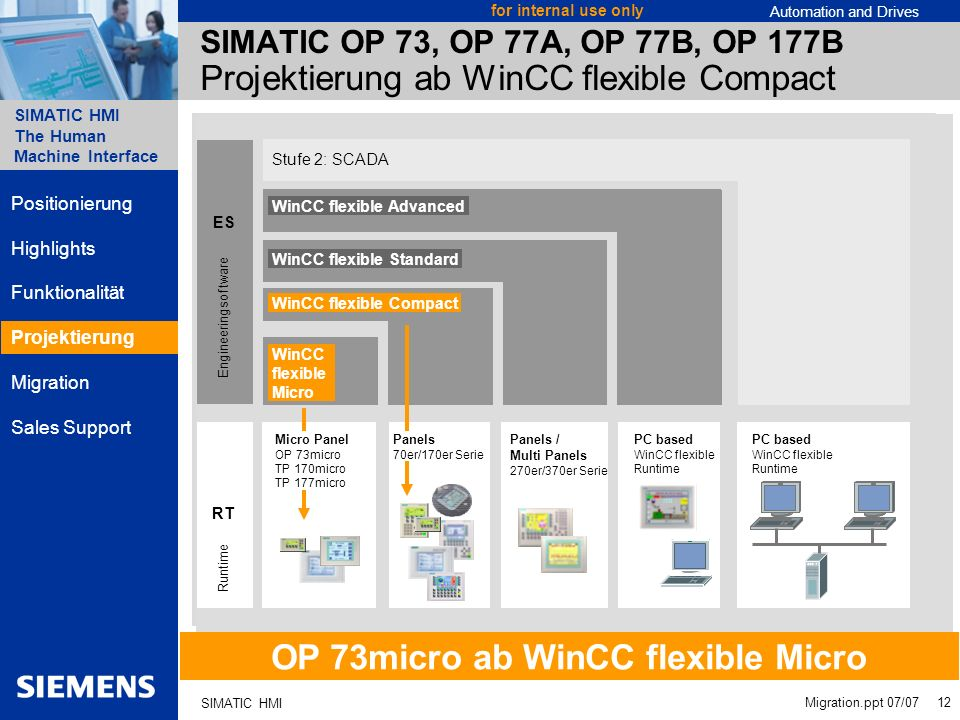 Automation and Drives SIMATIC HMI The Human Machine Interface Migration.ppt 07/07 12 for internal use only SIMATIC HMI SIMATIC OP 73, OP 77A, OP 77B,