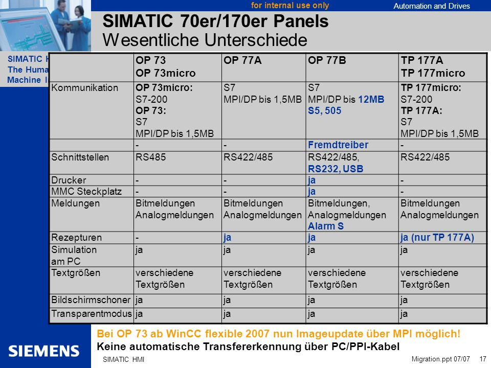 Automation and Drives SIMATIC HMI The Human Machine Interface Migration.ppt 07/07 17 for internal use only SIMATIC HMI SIMATIC 70er/170er Panels Wesen