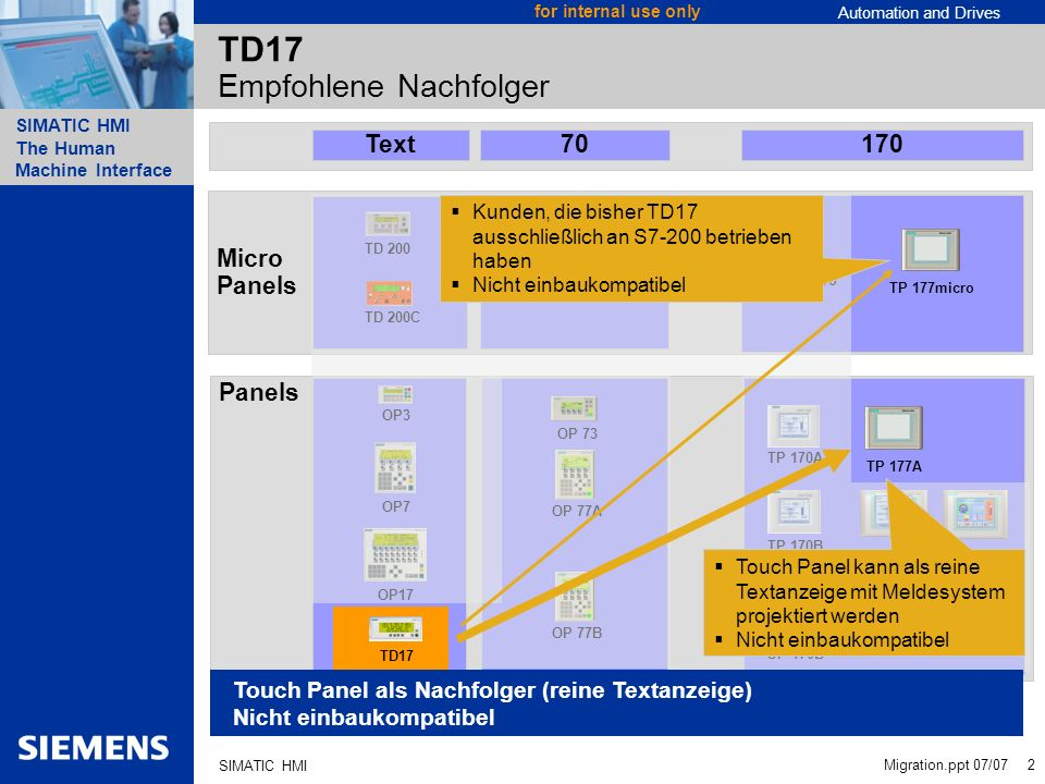 Automation and Drives SIMATIC HMI The Human Machine Interface Migration.ppt 07/07 23 for internal use only SIMATIC HMI Download Download Panels OP 73, OP 77A und TP 177A Projektierungsdownload und Image Update MPI/Profibus DP Seriell über RS485 mit PC/PPI-Kabel Image Urladen für OP 73 Seriell über RS485 mit PC/PPI-Kabel Download Micro Panels OP 73micro und TP 177micro Projektierungsdownload, Image Urladen und Image Update Seriell über RS485 mit PC/PPI-Kabel PC/PPI Kabel RS232 - RS485 119 Euro PC/PPI Kabel USB - RS485 V2 139 Euro Null-Modem-Kabel RS232- RS232