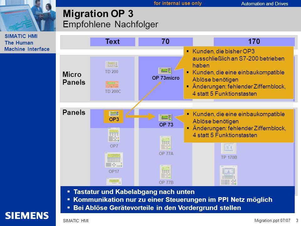 Automation and Drives SIMATIC HMI The Human Machine Interface Migration.ppt 07/07 14 for internal use only SIMATIC HMI SIMATIC OP 73 / OP 73micro Funktionalität Vollgrafisches 3 Display Bitmaps, Balken, asiatische Schriftzeichen, unterschiedliche Schriftgrößen Durchgängiges Meldesystem mit frei definierbaren Meldeklassen Meldehistorie Kommunikation S7 (S7-200/300/400) Profibus DP bis 1,5MB OP 73micro – speziell für S7-200 Flexible Sprachunterstützung Bis zu 5 Onlinesprachen (auch asiatisch und kyrillisch) Sprachabhängige Texte und Grafiken (Grafiken nicht OP 73micro) Kompakte, platzsparende Bauform Einbauausschnitt wie OP3 Komfort und Leistung auf kleinstem Raum Highlights Projektierung Migration Sales Support Positionierung Funktionalität OP 73 OP 77A OP 77B