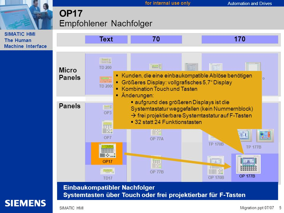 Automation and Drives SIMATIC HMI The Human Machine Interface Migration.ppt 07/07 6 for internal use only SIMATIC HMI SIMATIC TP 177 Preisliche Positionierung TD17 Text PPI, MPI 1,5Mbit/s S7 Betriebsmeldungen TP 177A 5,7 Grafik-Display MPI, DP 1,5Mbit/s S7 Komplettes Meldesystem Asiat.