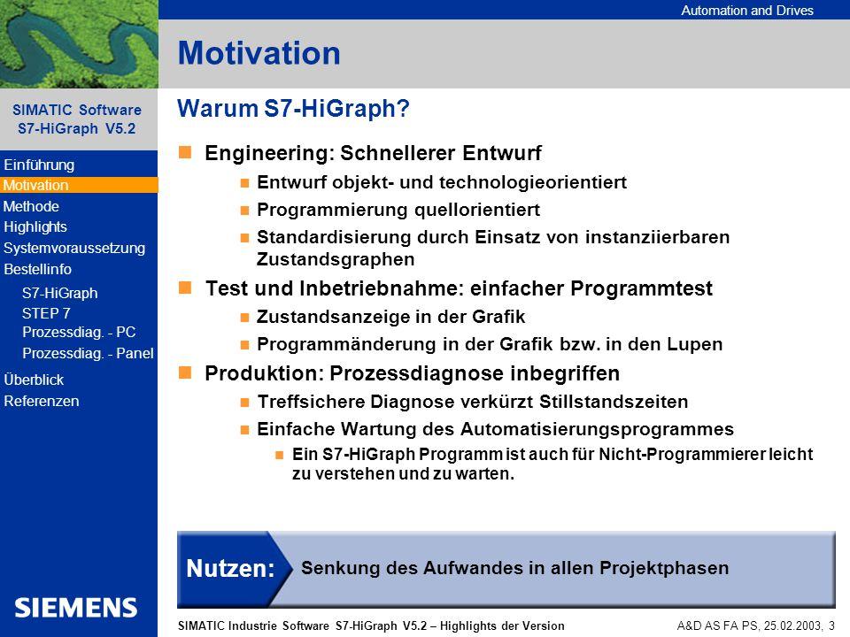 Automation and Drives SIMATIC Industrie Software S7-HiGraph V5.2 – Highlights der Version SIMATIC Software S7-HiGraph V5.2 A&D AS FA PS, 25.02.2003, 14 Bestellinfo: S7-HiGraph V5.2 BestellnummerBeschreibung 6ES7811-3CC04-0YE0 SIMATIC S7, S7-HiGraph V5.2 SINGLE LICENSE F.1 INSTALLATION S7-HiGraph V5.2 Single License für eine Installation Voraussetzung: keine - für die Installation auf einem PG/PC.