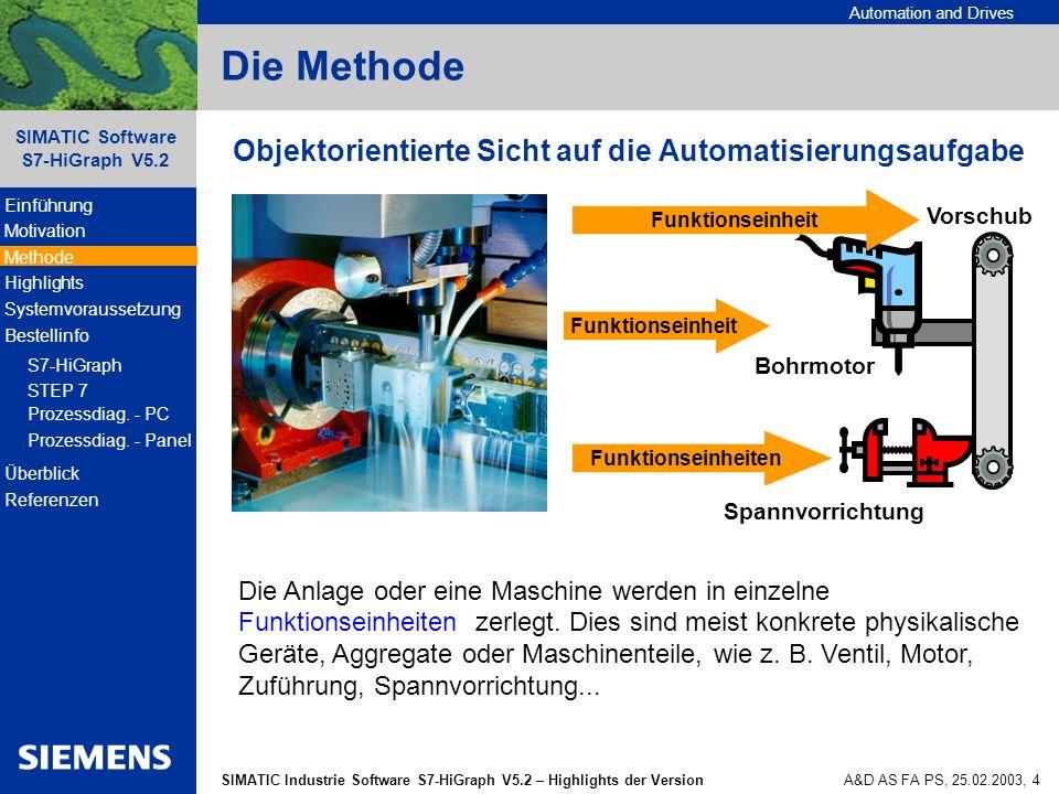 Automation and Drives SIMATIC Industrie Software S7-HiGraph V5.2 – Highlights der Version SIMATIC Software S7-HiGraph V5.2 A&D AS FA PS, 25.02.2003, 5 Objektorientierte Vorgehensweise mit HiGraph Jeder Typ einer Funktionseinheit (Bohrmotor, Spannvorrichtung, Vorschub) wird für sich unabhängig in einem Zustandsgraphen beschrieben Jede Funktionseinheit kann beliebig oft verwendet werden (Wiederverwendbarkeit und zentrale Änderbarkeit) Koordinierung der Funktionseinheiten (Zustandsgraphen) durch eine übergeordnete Graphengruppe Einzelne Funktionseinheiten können problemlos erweitert oder ausgetauscht werden (quellorientiertes Programmieren) Die Methode Nutzen: Reduzierung des Engineeringaufwandes durch Wiederverwendbarkeit und zentrale Änderbarkeit Einführung Motivation Methode Highlights Systemvoraussetzung Bestellinfo S7-HiGraph STEP 7 Prozessdiag.
