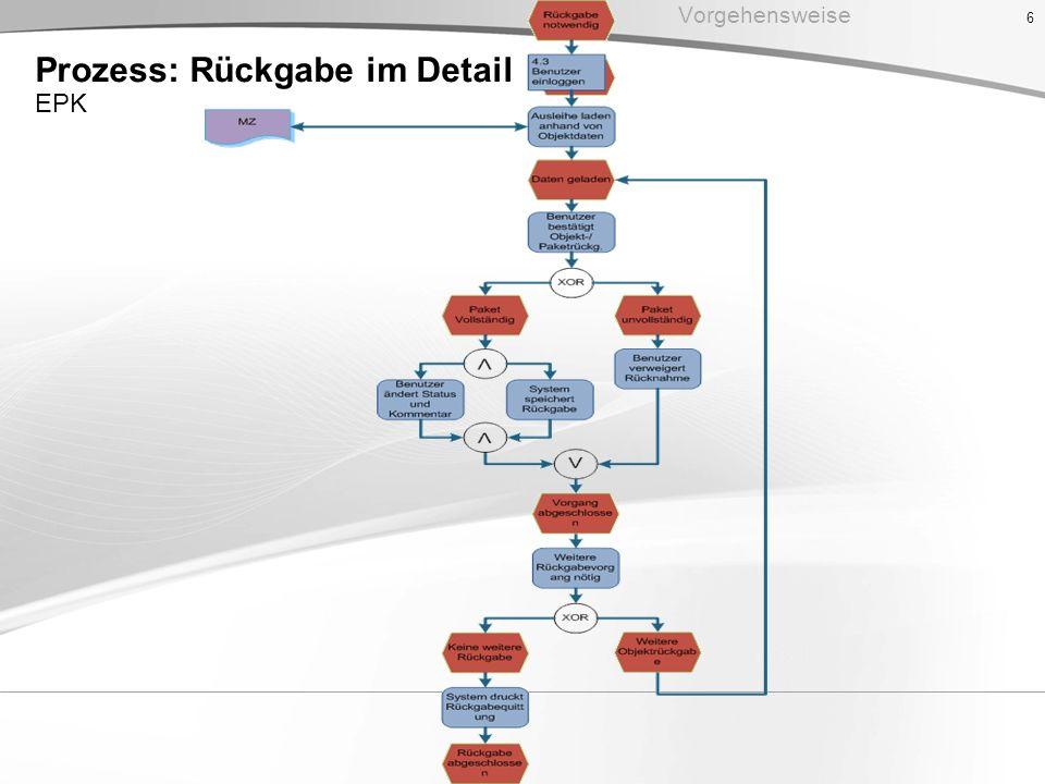 6 Vorgehensweise Prozess: Rückgabe im Detail EPK