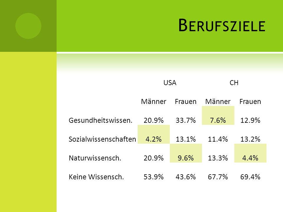 B ERUFSZIELE USACH MännerFrauenMännerFrauen Gesundheitswissen.20.9%33.7%7.6%12.9% Sozialwissenschaften4.2%13.1%11.4%13.2% Naturwissensch.20.9%9.6%13.3