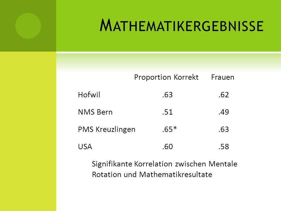 M ATHEMATIKERGEBNISSE Proportion Korrekt Frauen Hofwil.63.62 NMS Bern.51.49 PMS Kreuzlingen.65*.63 USA.60.58 Signifikante Korrelation zwischen Mentale