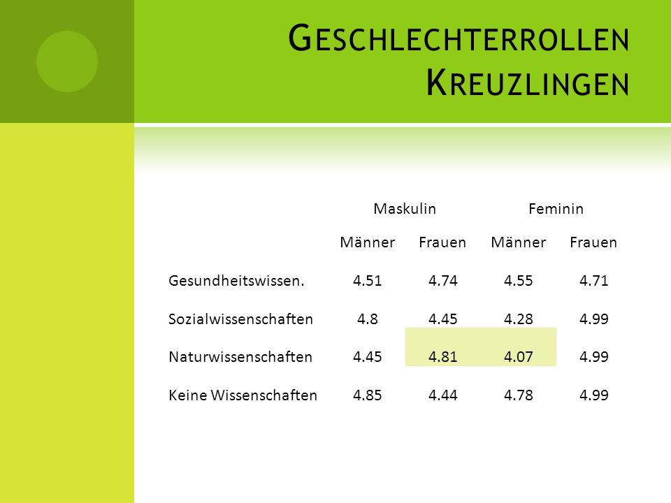 G ESCHLECHTERROLLEN K REUZLINGEN MaskulinFeminin MännerFrauenMännerFrauen Gesundheitswissen.4.514.744.554.71 Sozialwissenschaften4.84.454.284.99 Natur