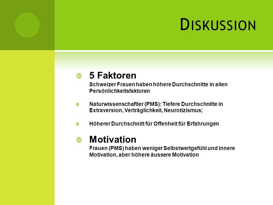 D ISKUSSION 5 Faktoren Schweizer Frauen haben höhere Durchschnitte in allen Persönlichkeitsfaktoren Naturwissenschaftler (PMS): Tiefere Durchschnitte