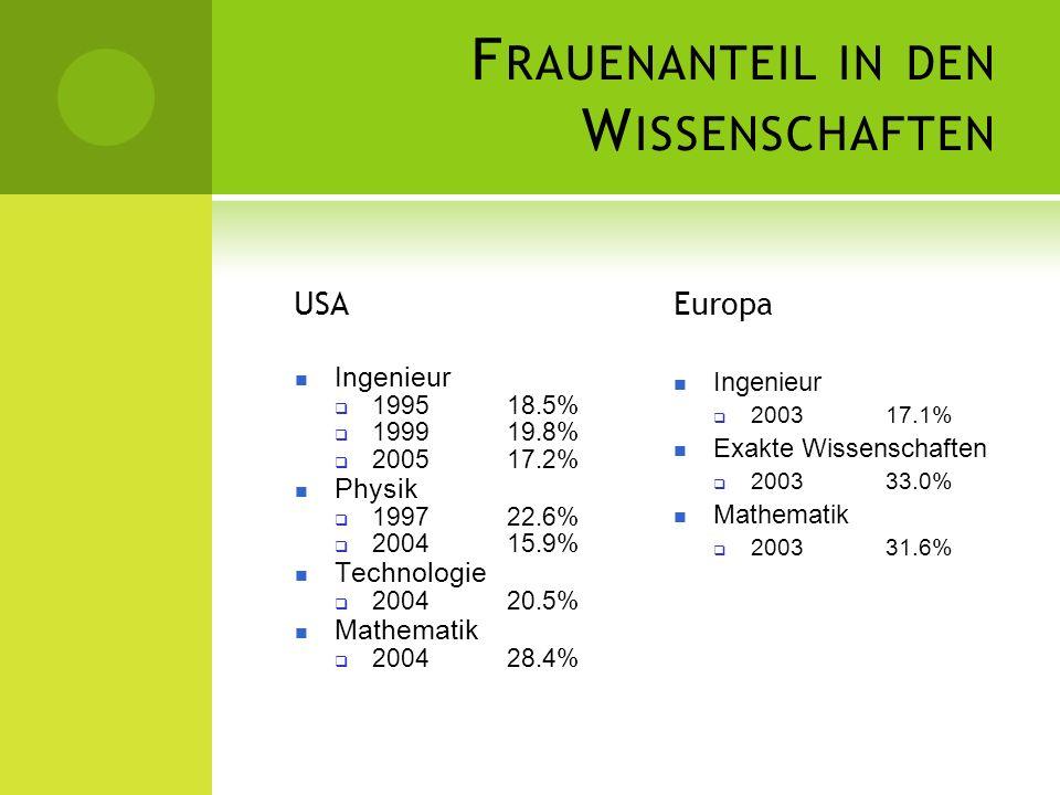F RAUENANTEIL IN DEN W ISSENSCHAFTEN USA Ingenieur 199518.5% 199919.8% 200517.2% Physik 199722.6% 200415.9% Technologie 200420.5% Mathematik 200428.4%