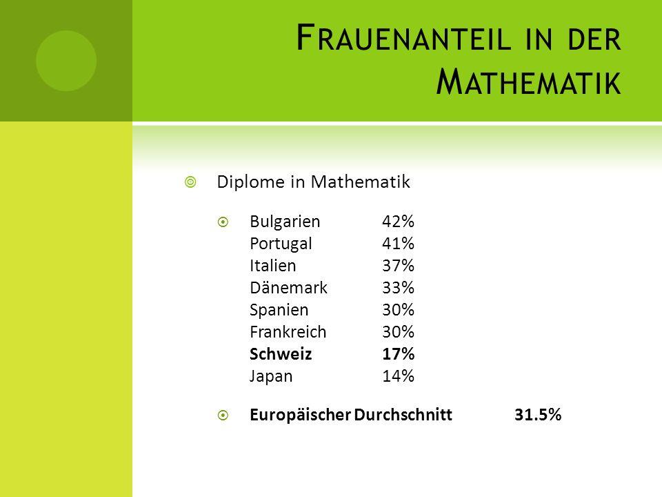 F RAUENANTEIL IN DER M ATHEMATIK Diplome in Mathematik Bulgarien42% Portugal41% Italien37% Dänemark33% Spanien30% Frankreich30% Schweiz17% Japan14% Eu