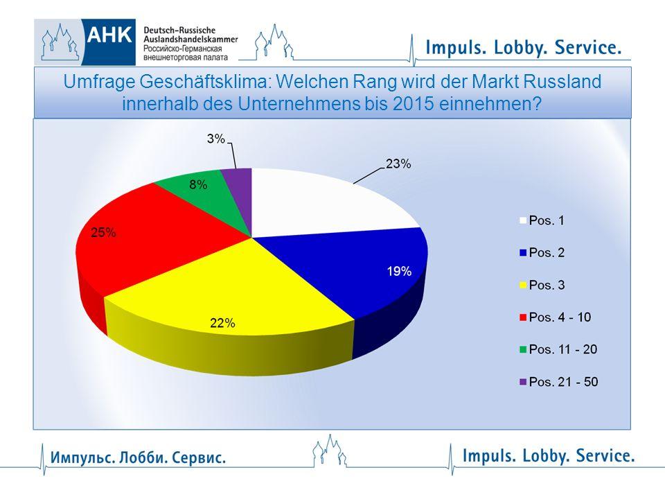 Umfrage Geschäftsklima: Welchen Rang wird der Markt Russland innerhalb des Unternehmens bis 2015 einnehmen?