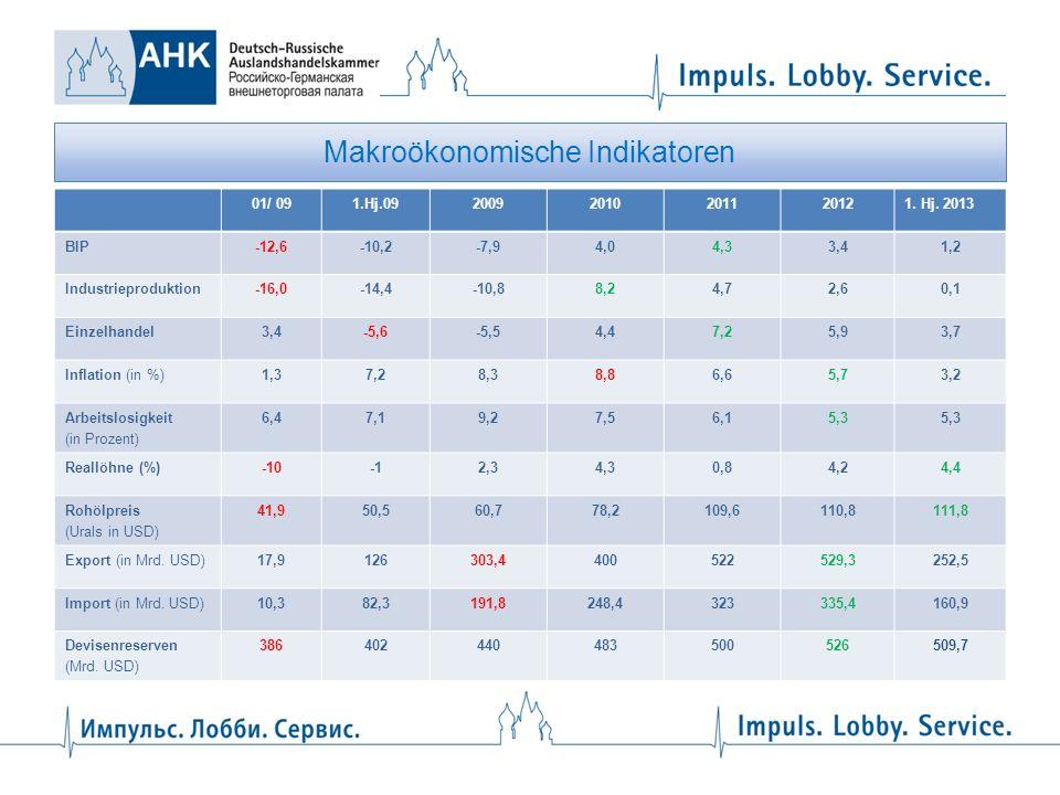 Makroökonomische Indikatoren 01/ 091.Hj.0920092010201120121. Hj. 2013 BIP-12,6-10,2-7,94,04,33,41,2 Industrieproduktion-16,0-14,4-10,88,24,72,60,1 Ein