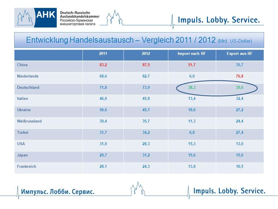 Entwicklung Handelsaustausch – Vergleich 2011 / 2012 (Mrd. US-Dollar) 20112012Import nach RFExport aus RF China83,287,551,735,7 Niederlande68,682,76,0