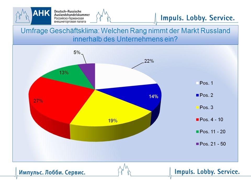 Umfrage Geschäftsklima: Welchen Rang nimmt der Markt Russland innerhalb des Unternehmens ein?
