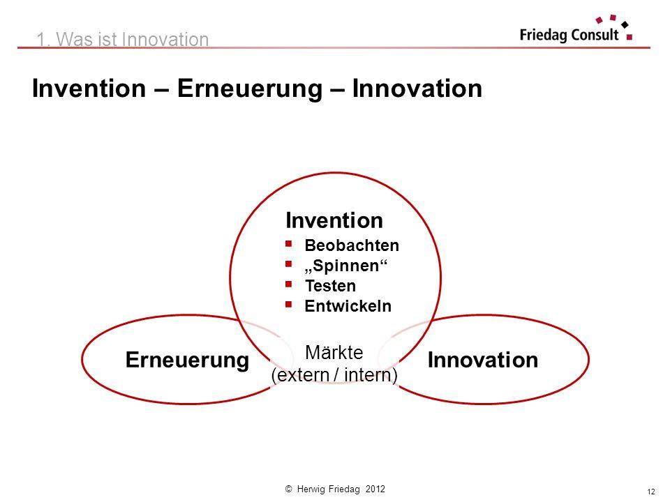 © Herwig Friedag 2012 InnovationErneuerung Invention Beobachten Spinnen Testen Entwickeln Märkte (extern / intern) Invention – Erneuerung – Innovation
