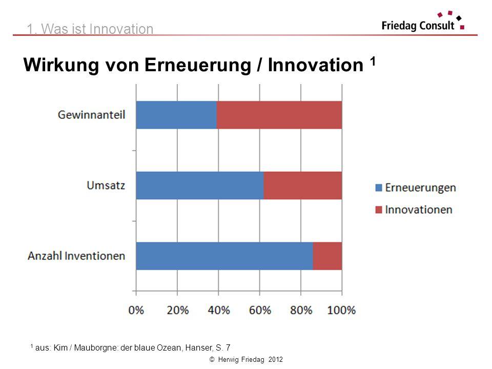 © Herwig Friedag 2012 Wirkung von Erneuerung / Innovation 1 1 aus: Kim / Mauborgne: der blaue Ozean, Hanser, S. 7 1. Was ist Innovation