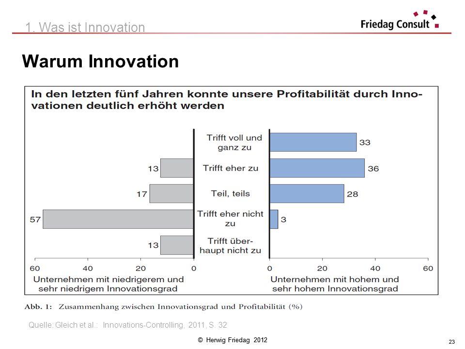 © Herwig Friedag 2012 23 Warum Innovation 1. Was ist Innovation Quelle: Gleich et al.: Innovations-Controlling, 2011, S. 32 23