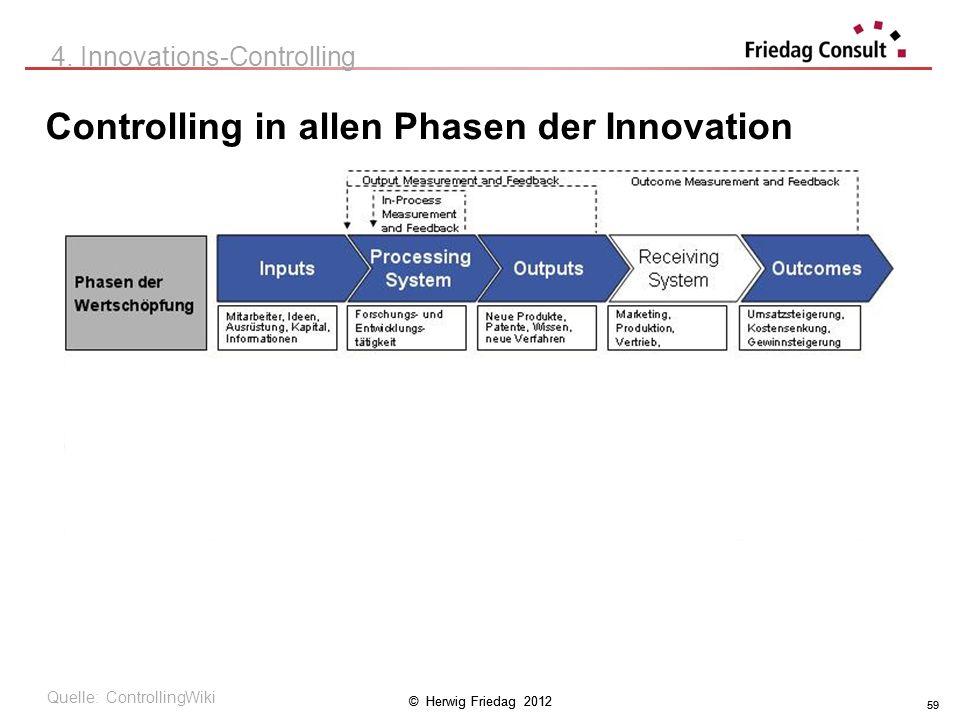 © Herwig Friedag 2012 59 Controlling in allen Phasen der Innovation 4. Innovations-Controlling Quelle: ControllingWiki 59